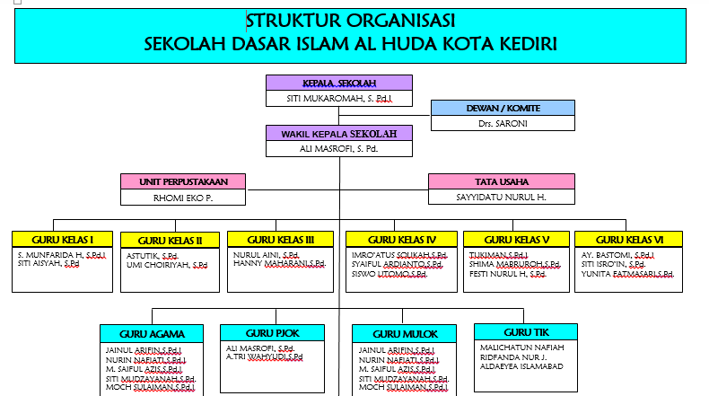 struktur organisasi SD ISLAM AL HUDA KOTA KEDIRI